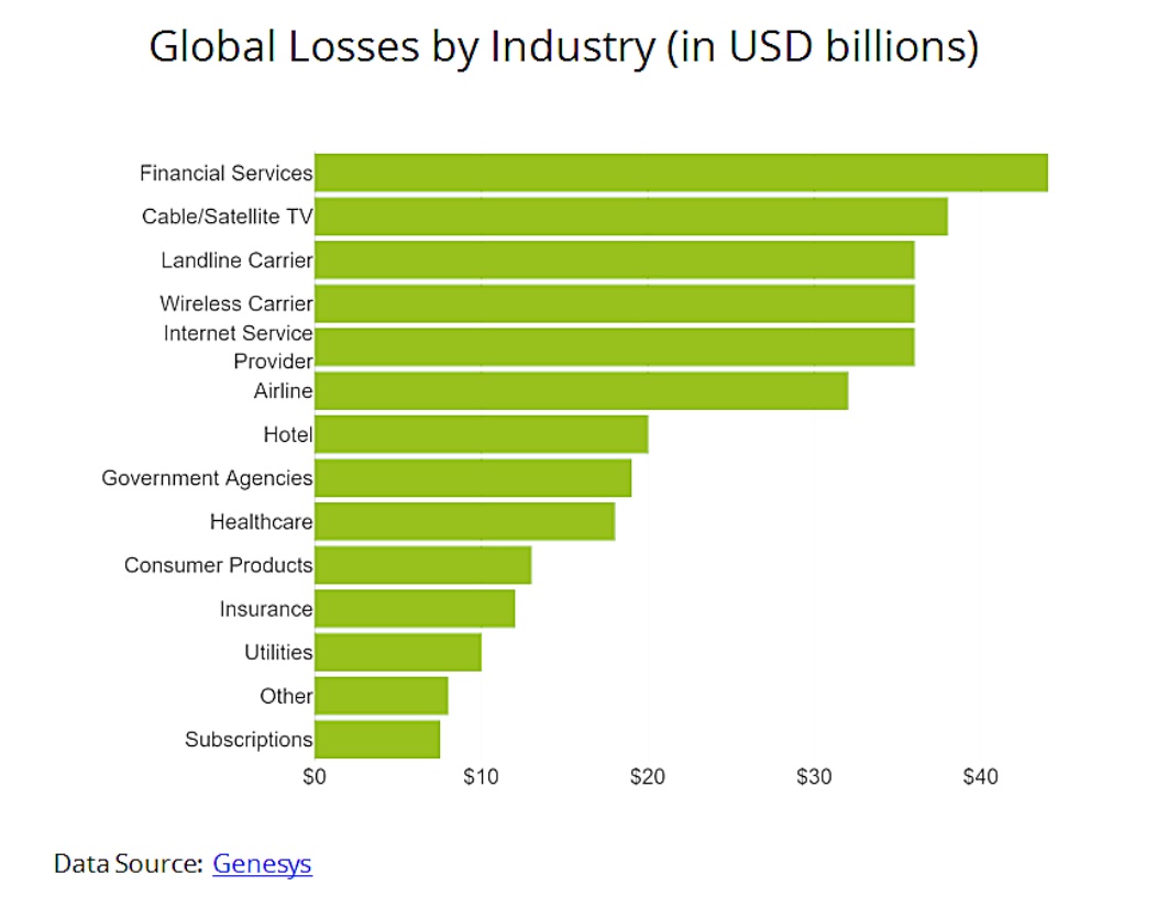 Global Losses by Industry (in USD billions)