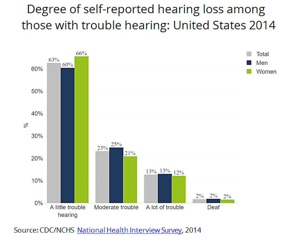 degree of self reported hearing loss us 2014