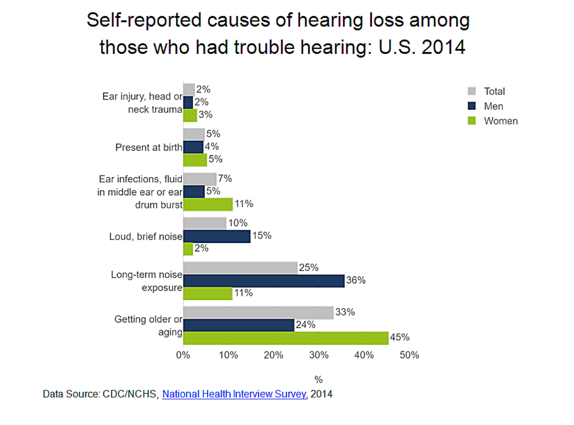 self reported causes of hearing loss us 2014