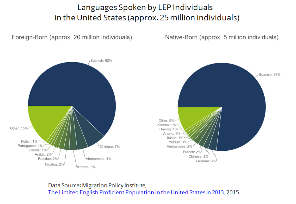 Graph showing Languages Spoken by LEP Individuals in the United States approx 25million individuals